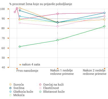 grafik - procenat žena koje su primetile poboljšanje